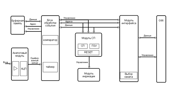 Блок-схема цифрового канала